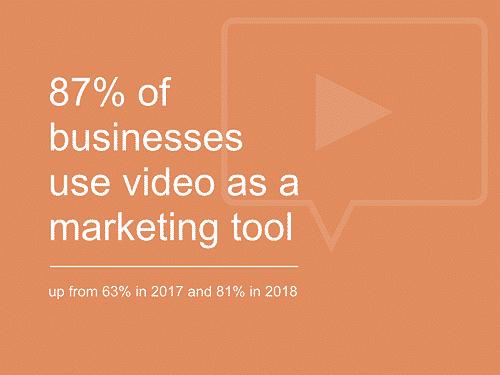 Statistiques marketing vidéo B2B pour 2020
